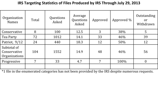 7-30-13-irs-targeting-statistics-of-files-produced-by-irs-through-july-29-2-
