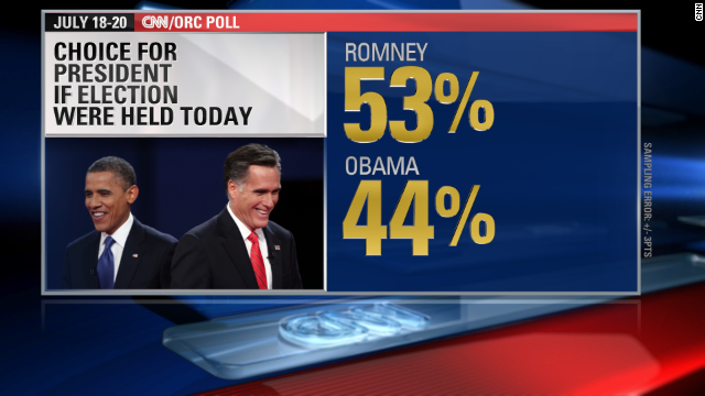 If the election were held today, Romney would beat Obama.