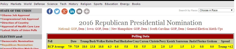 Bottom of the polls 2016 republican presidential primary